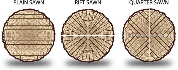 Image result for What is the Difference between Quartersawn, Rift Sawn, Rift & Quartered, Live Sawn + Plain Sawn Flooring